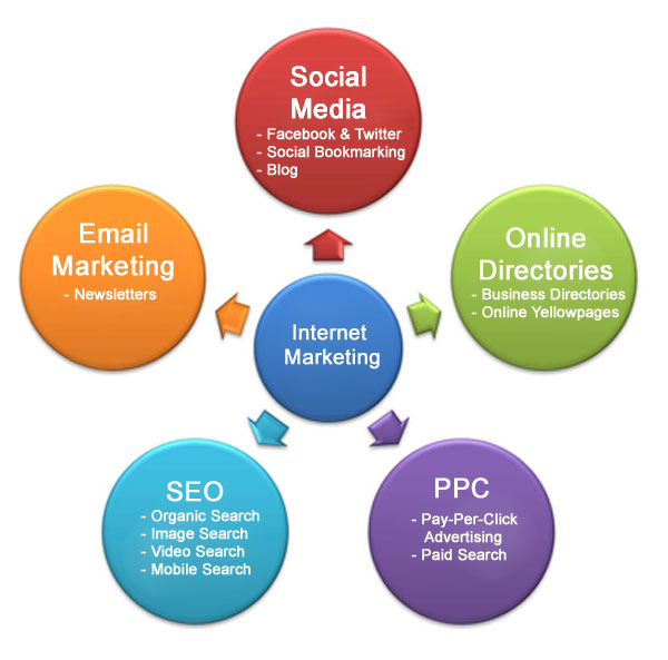 Internet marketing Minneapolis